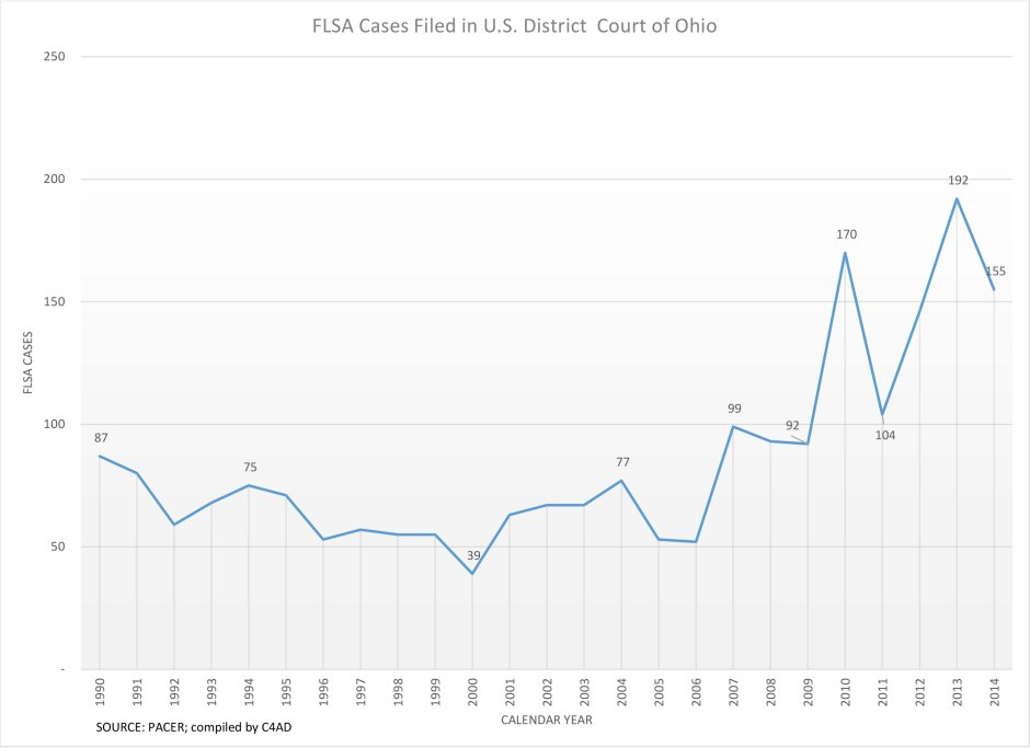 FLSA Cases - filed in Ohio