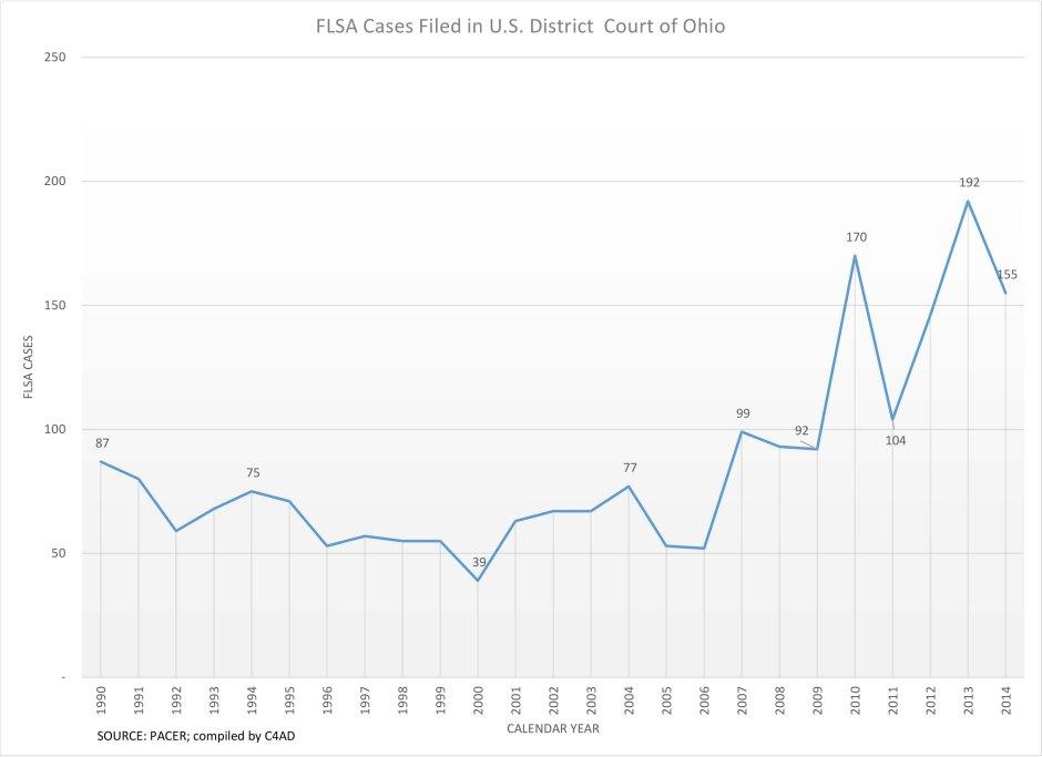 FLSA Cases - filed in Ohio