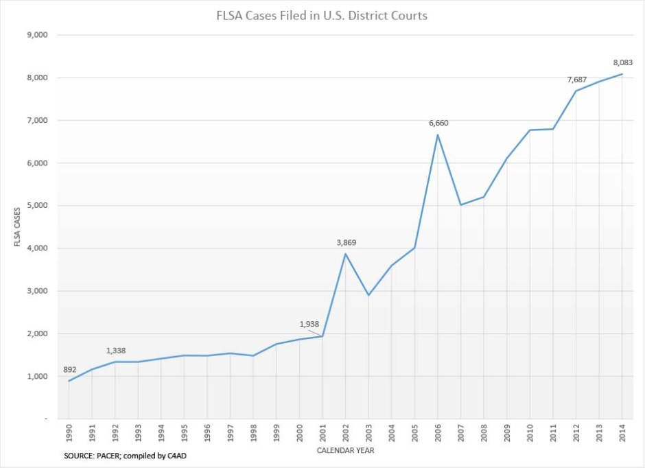FLSA Cases Filed in US District Courts